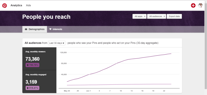 month-two-how-to-get-one-hundred-thousand-monthly-viewers-on-pinterest-in-just-two-months